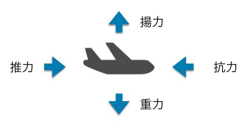 飛行機に働く力
